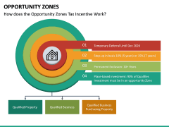Opportunity Zones PPT Slide 14