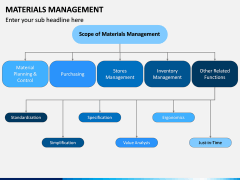 Materials Management PPT Slide 8