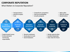 Corporate Reputation PPT Slide 4