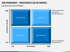 Job Demands - Resources (JD-R) Model PPT Slide 3