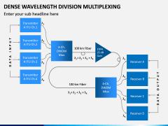 DWDM PPT Slide 4