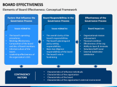 Board Effectiveness PPT Slide 5