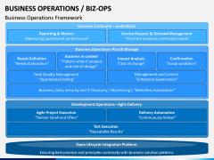 Business Operations (BizOps) PPT Slide 7