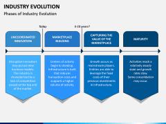 Industry Evolution PPT Slide 4