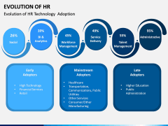 Evolution of HR PPT Slide 1