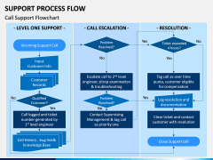 Support Process Flow PPT Slide 3