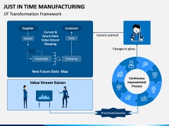 Just In Time (JIT) Manufacturing PPT Slide 7