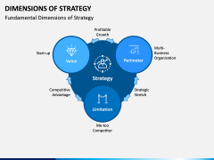 Dimensions of Strategy PPT Slide 3