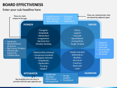 Board Effectiveness PPT Slide 8