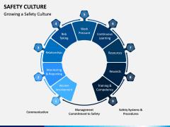 Safety Culture PPT Slide 14