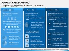 Advance Care Planning PPT Slide 2