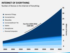 Internet of Everything PPT Slide 3