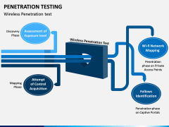 Penetration Testing PPT Slide 8