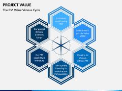 Project Value PPT Slide 6