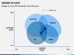 Design To Cost PPT Slide 6