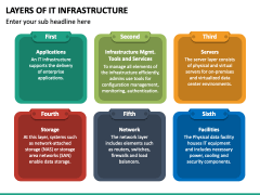 Layers of IT Infrastructure PPT Slide 2