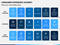 Consumer Experience Journey PPT Slide 4