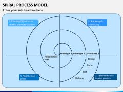 Spiral Process Model PPT Slide 1