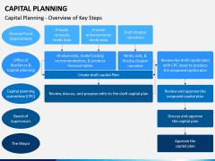 Capital Planning PPT Slide 5