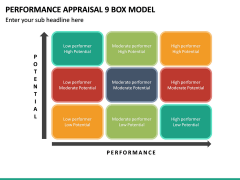 Performance Appraisal 9 Box Model PPT Slide 2