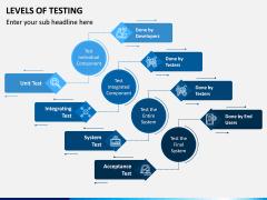 Levels of Testing PPT Slide 4