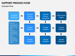 Support Process Flow PPT Slide 6