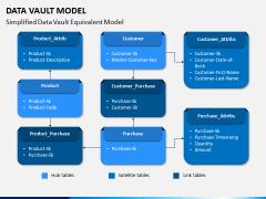 Data Vault Model PPT Slide 6