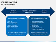 Job Satisfaction PPT Slide 3
