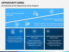 Opportunity Zones PPT Slide 5