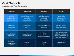 Safety Culture PPT Slide 8