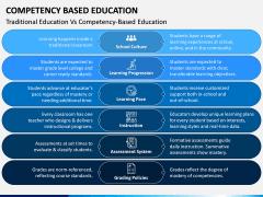 Competency Based Education PPT slide 5