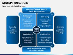 Information Culture PPT Slide 2