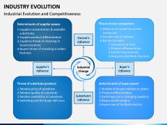 Industry Evolution PPT Slide 7
