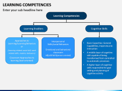 Learning Competencies PPT Slide 2