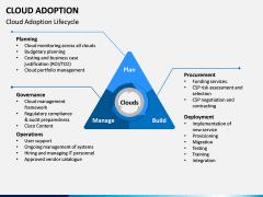 Cloud Adoption PPT Slide 6