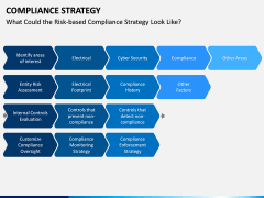 Compliance Strategy PPT Slide 7