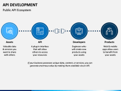 API Development PPT Slide 12