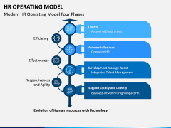 HR Operating Model PPT Slide 7