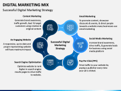 Digital Marketing Mix PPT Slide 5