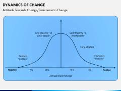 Dynamics of Change PPT Slide 8