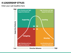 4 Leadership Styles PPT Slide 2