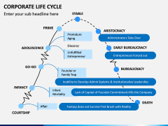Corporate Lifecycle PPT Slide 1
