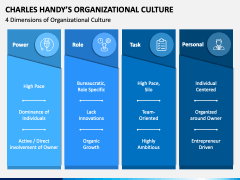 Charles Handy Organizational Culture PPT Slide 1