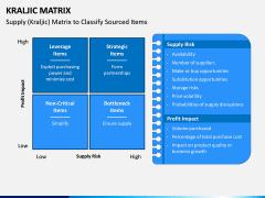 Kraljic Matrix PPT Slide 1