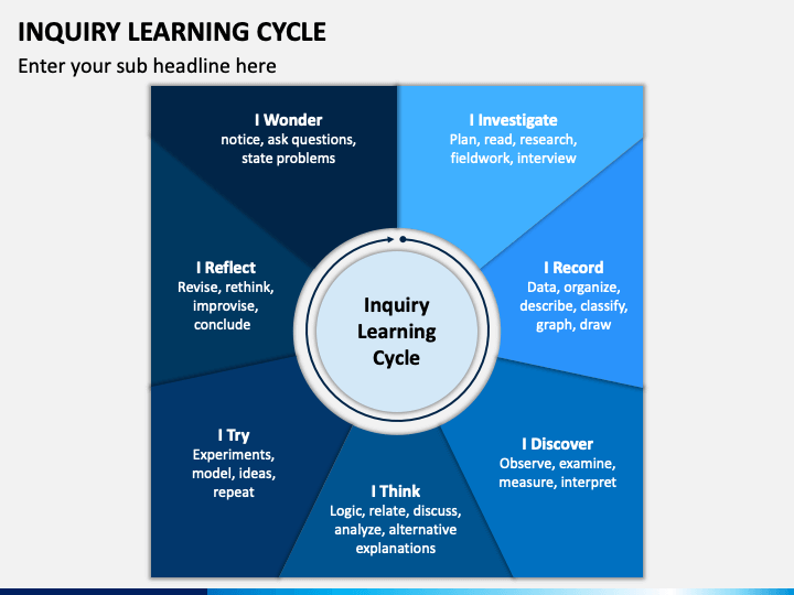 Inquiry Learning Cycle PPT Slide 1