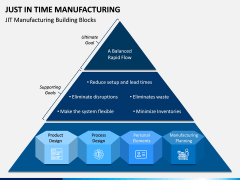 Just In Time (JIT) Manufacturing PPT Slide 5