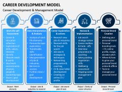 Career Development Model PPT Slide 9
