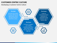 Customer Centric Culture PPT Slide 3