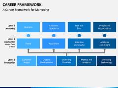 Career Framework PPT Slide 6