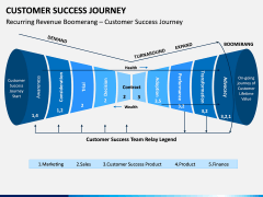 Customer Success Journey PPT Slide 2